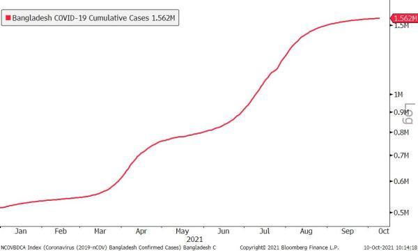 COVID-19 Cases Bangladesh