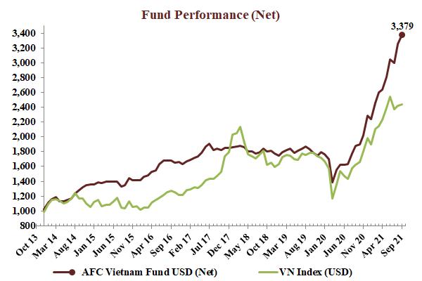AFC Vietnam Fund Performance