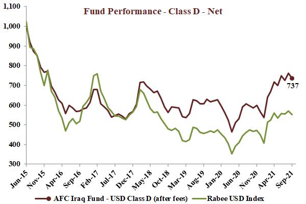 AFC Iraq Fund Performance