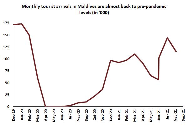 Tourist Arrivals in the Maldives