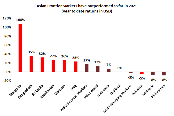 Asian Frontier Markets have outperformed